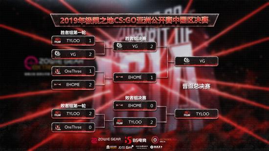 VG、TYLOO携手进军极限之地亚洲总决赛!