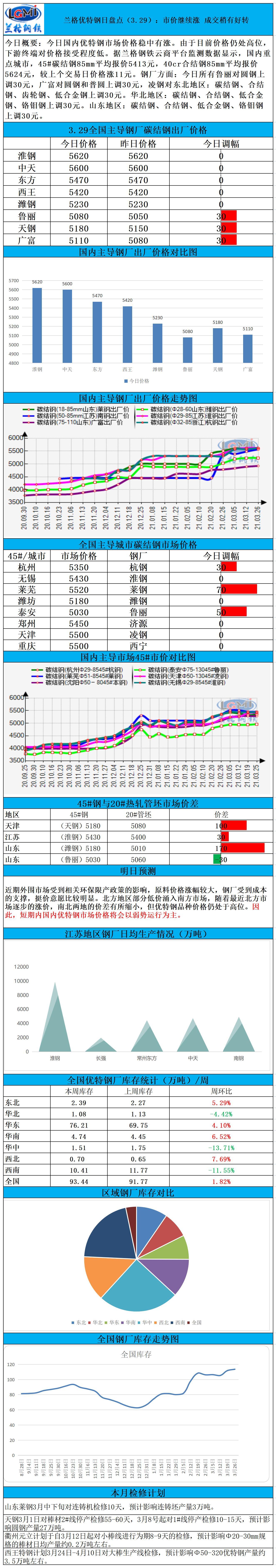 兰格优特钢日盘点(3.29):市价继续涨 成交稍有好转