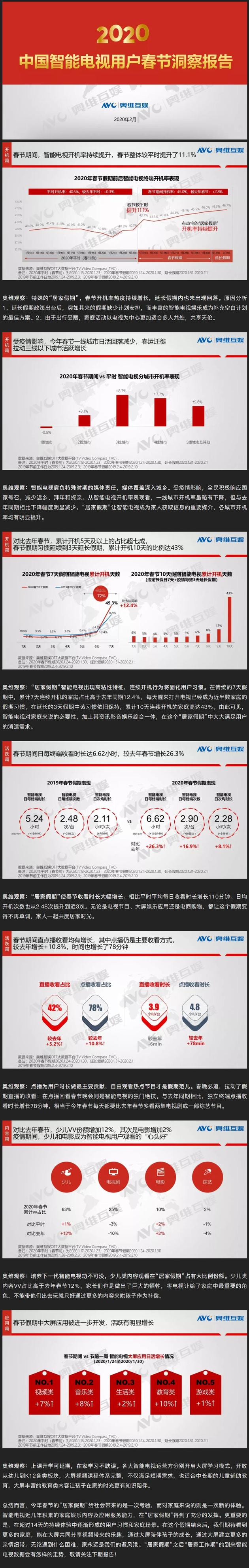 奥维云网报告全文
