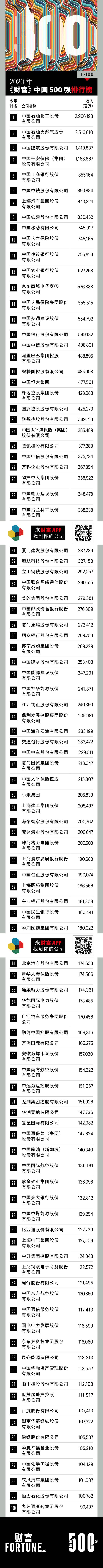 2020财富中国500强亏损公司:爱