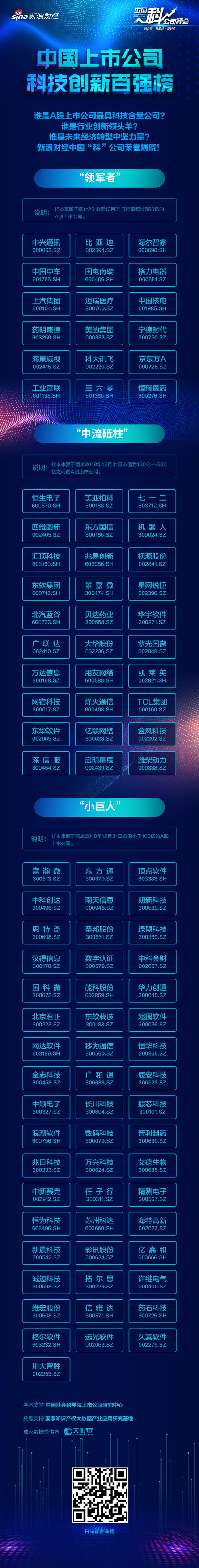"""上汽集团获上市公司科技创新百强企业""""领军"""
