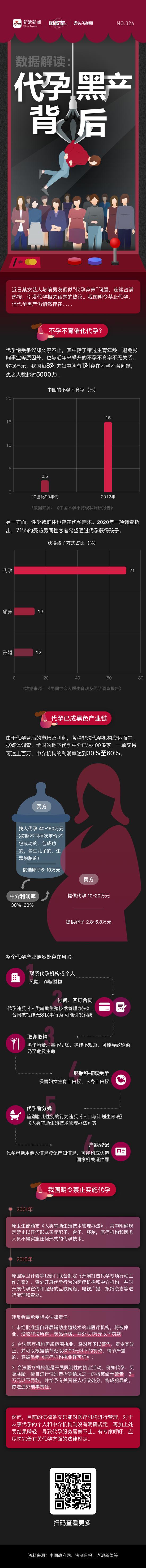 数据解读:代孕黑产背后丨图数室