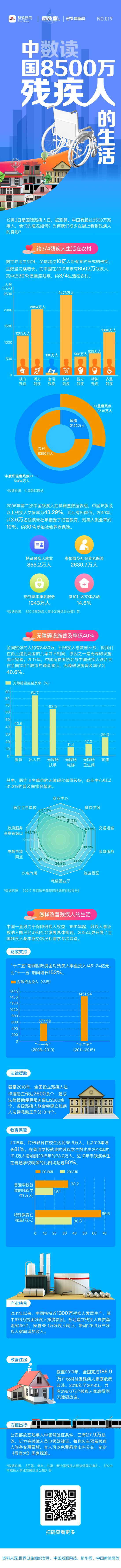数读:中国8500万残疾人的生活丨图数室