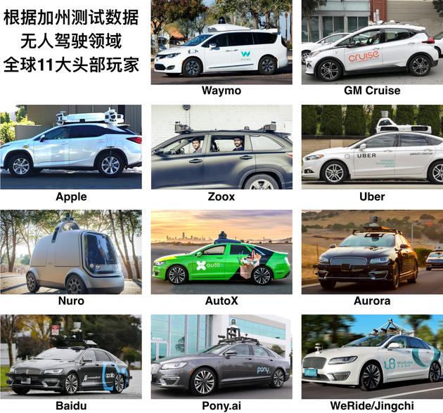 加州公布2018自动驾驶里程 中国4家公司上榜